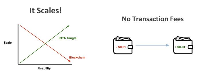 IOTA Scalability & Fees