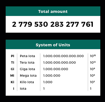 iota token supply and units